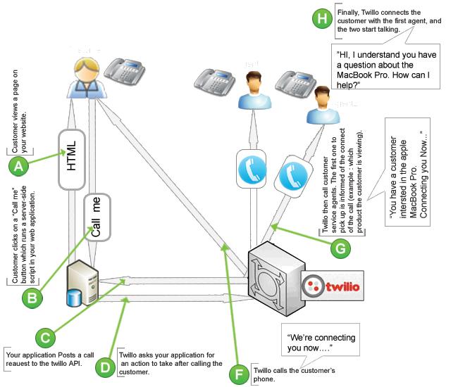 Twilio API Integration & Development | SiteVela Web Solutions