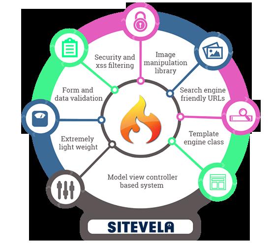 CodeIgniter Web Development | SiteVela Web Solutions & Services